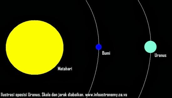 Oposisi Uranus: Hari Ini Jarak Terdekat Bumi dengan Uranus