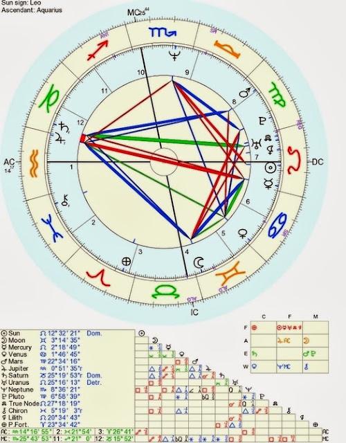 Mapa astral Barack Obama
