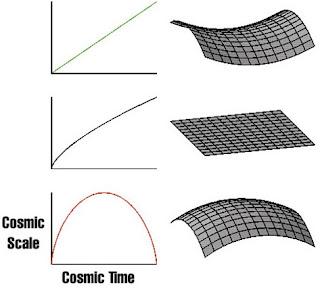 Γεωμετρία, Τοπολογία και Πεπρωμένο του Σύμπαντος