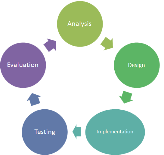 an analysis of a system of evaluation The office of justice programs development, and evaluation page the principal functions of bjs are the compilation and analysis of data and the.