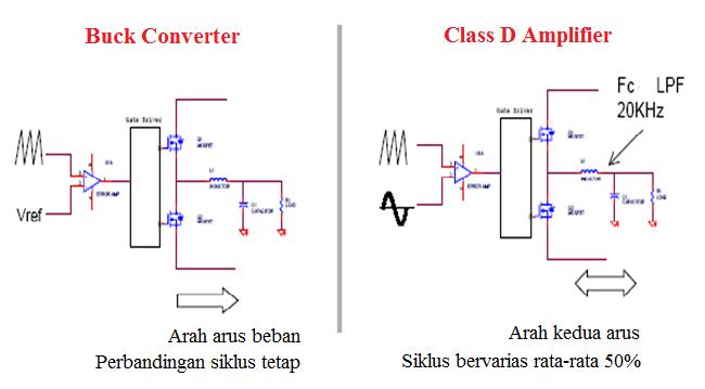 Rancangan amplifier kelas d gatewan analogi penguat d ccuart Choice Image