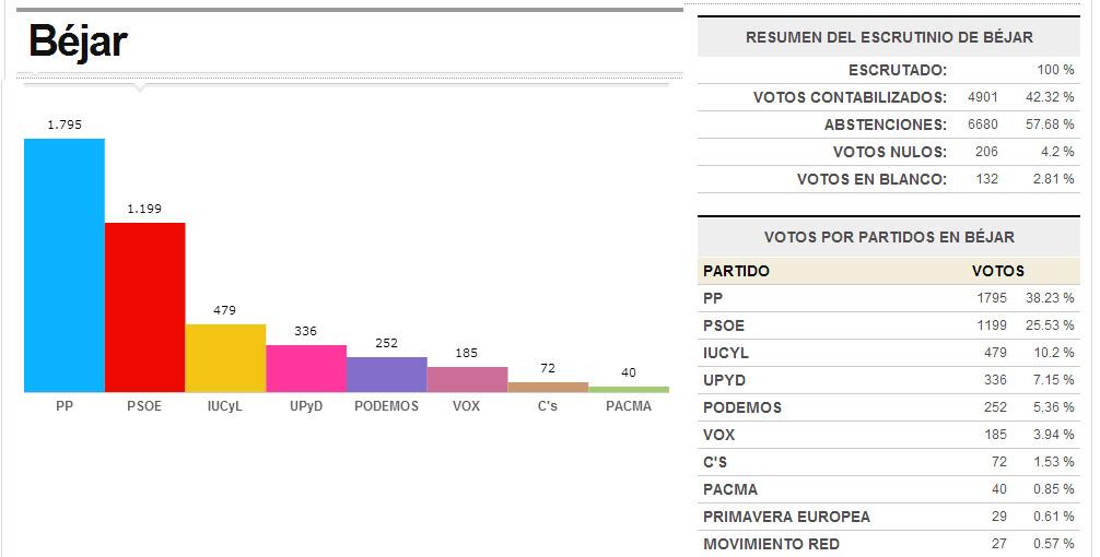 Grafica elecciones europeas en Béjar