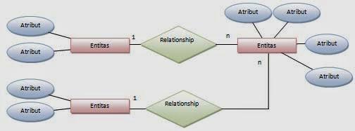 Sistem basis data entity relationship diagram erd sharing is ada sejumlah konvensi mengenai notasi erd notasi klasik sering digunakan untuk model konseptual berbagai notasi lain juga digunakan untuk menggambarkan ccuart Images