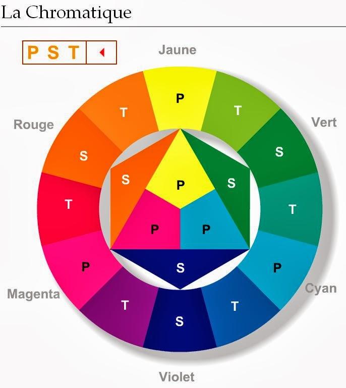 Alliance des arts le blog la chromatique for Couleur du cercle chromatique