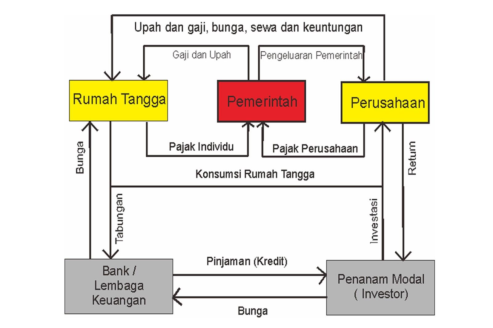 Wisata smk al ihsan pamarican pola interaksi pelaku ekonomi jenis pajak yang dikenakan oleh pemerintah dapat diklasifikasikan menjadi empat jenis yaitu ccuart Choice Image