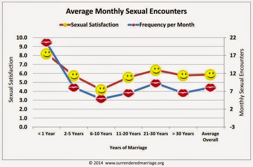 Average Frequency Of Sex 22
