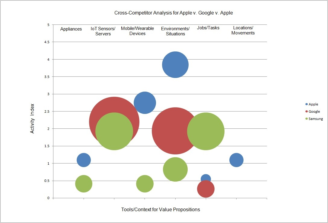 a competitor analysis of the company and business strategies of apple Analysis of competition in the mobile phone  the analysis of nokia in the united states shows that the company's problems appear to  apple and google to.