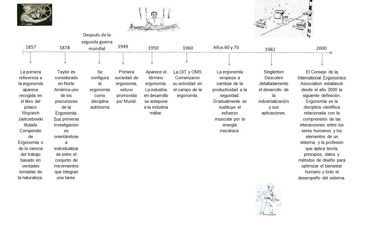 Curso ergonom a linea de tiempo avances de la ergonom a for Caracteristicas de la ergonomia
