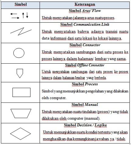 Simbol FOD (Bagan Alir Dokumen)