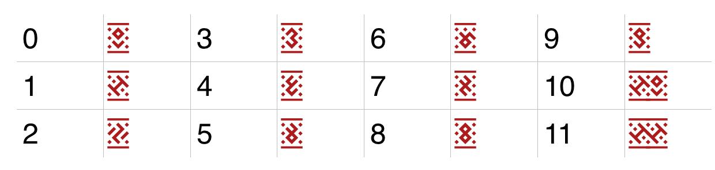 Табліца лічбаў у шрыфце-арнаменце Берагіня