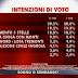 SWG il sondaggio elettorale di questa mattina ad Agorà