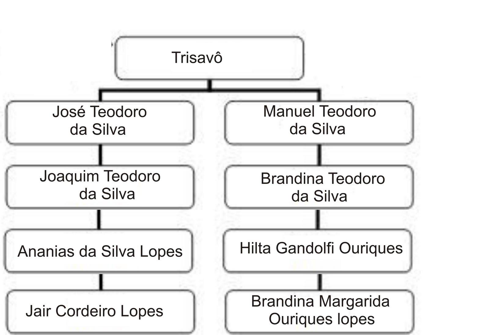 um blog que pensa sobre genealogia