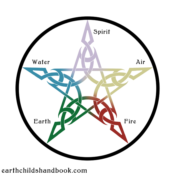 Symbol For Earth Air Fire Water Professional Standards Councils