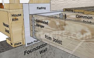Deck Components