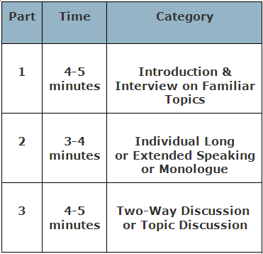 IELTS Speaking Module In Depth With Detailed Structuring ...