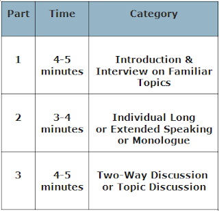 IELTS-Speaking-Module_IELTS Package