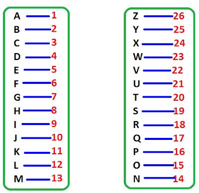 Opposite Letter Of Alphabet