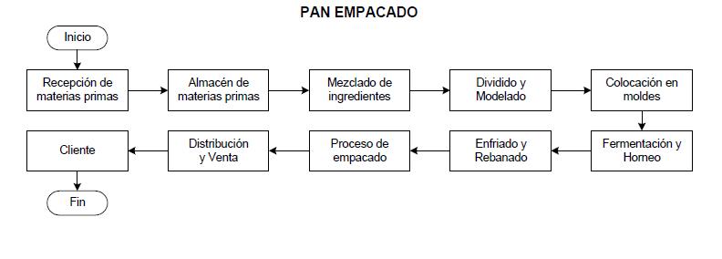 Circuito Productivo Del Trigo Al Pan | apexwallpapers.com