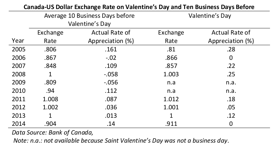 Canada-US Dollar Exchange Rate on Valentine's Day and Ten Business Days Before