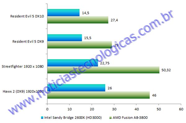 AMD Fusion A8 x Intel Sandy Bridge