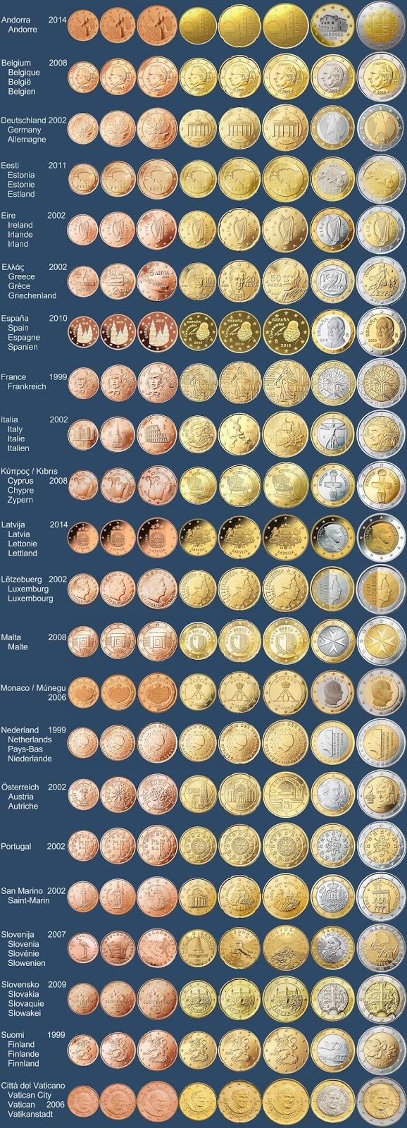 euro münzen rückseite übersicht