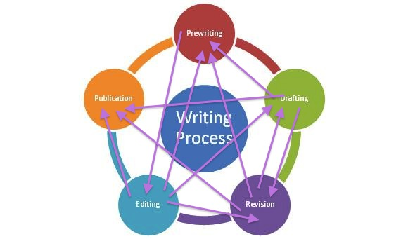 essay punch process writing software A clear and sufficient research question is useful to helping researchers to create their research proposal and planning process.
