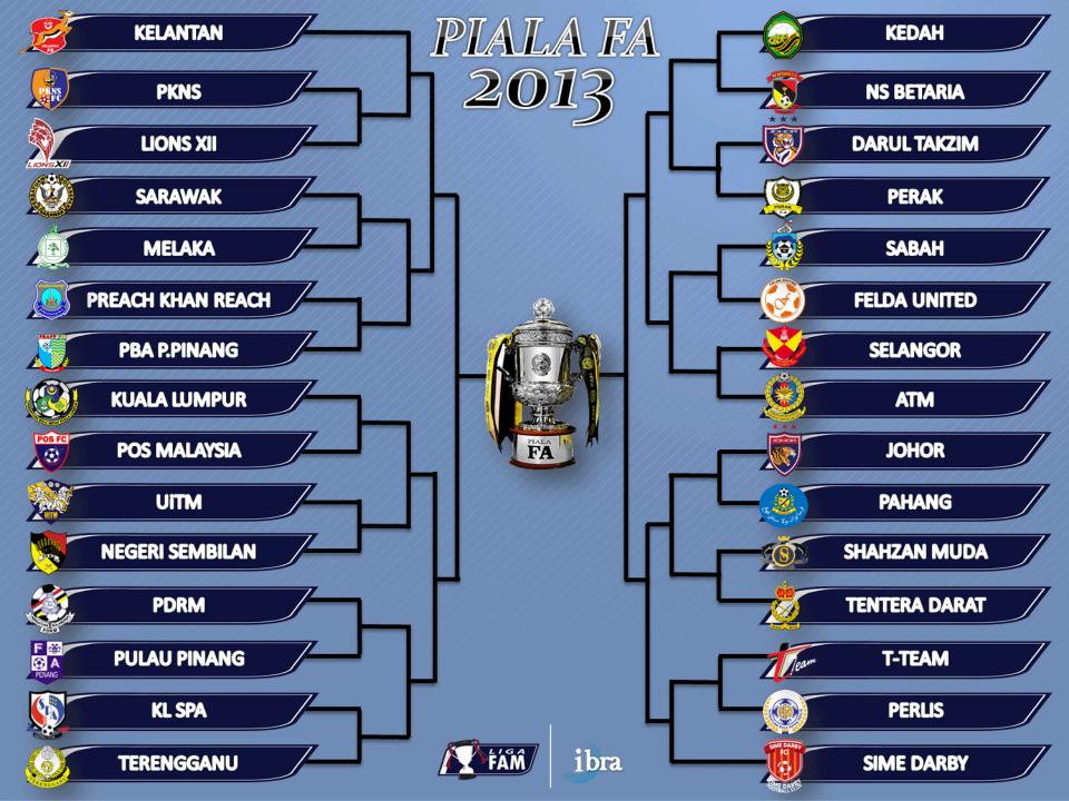Jadual Perlawanan Bola Sepak Piala FA 2013, Jadual Perlawanan Bola