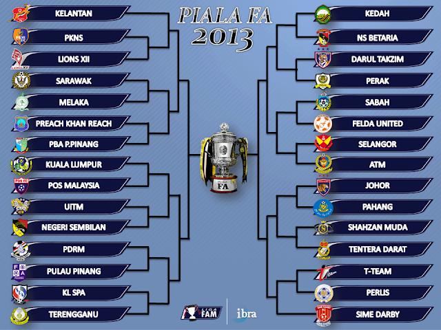 Jadual Perlawanan Bola Sepak Piala FA 2013, Jadual Perlawanan Bola Sepak  2013,Jadual Perlawanan Bola Sepak. jadual, perlawanan bola sepak.