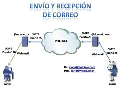 Redes e internet protocolos de mensajer a lorena llano for Protocolo pop