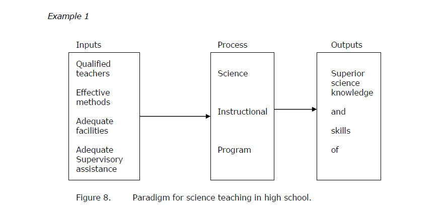 Paradigm for thesis