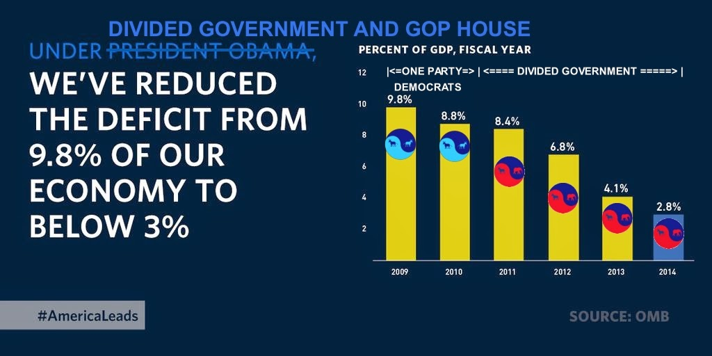 Deficit under divided government.
