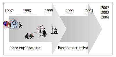 Ejemplo de proyección prospectiva de las fases de investigación - Christian A. Estay-Niculcar (c)