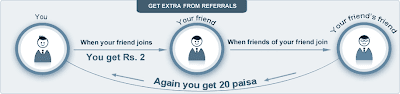 referral to referral earning by kuizr