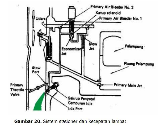 Sistem Stasioner dan Kecepatan lambat