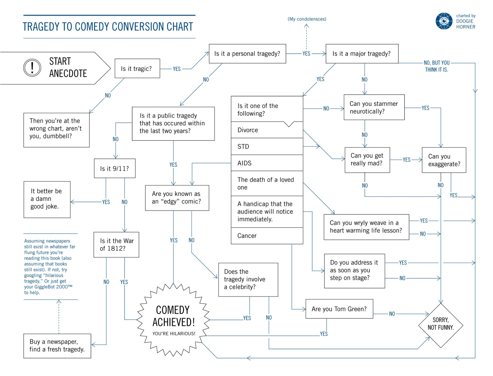 Kgb yard sale tragedy to comedy conversion chart tragedy to comedy conversion chart nvjuhfo Images