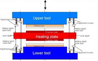 plate welding