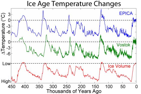 Comparison of Vostok and EPICA ice core drilling results
