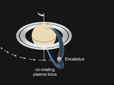 CONNEXION ÉLECTRIQUE ENTRE SATURNE ET SA LUNE ENCELADE  Enceladus+plasma