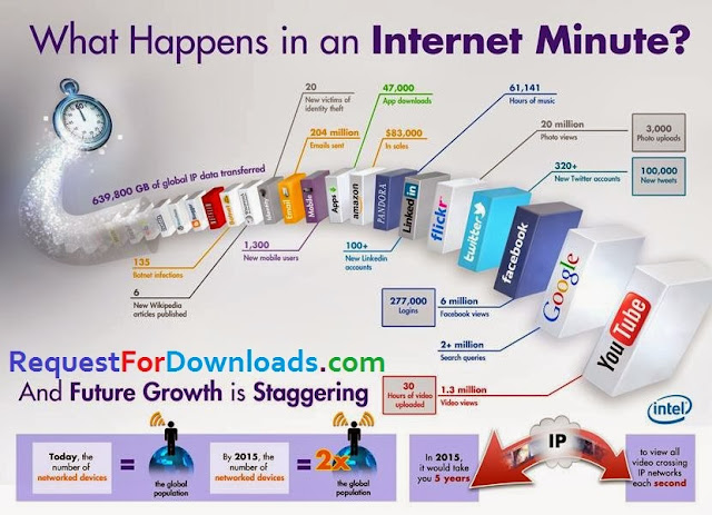 What Happens in an Internet Minutes by RequestForDownloads.com