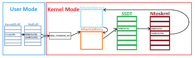 Path of a windows system call
