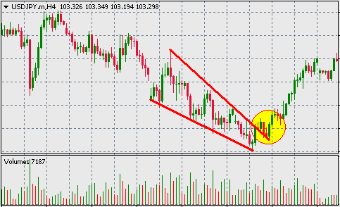 Falling wedge forex