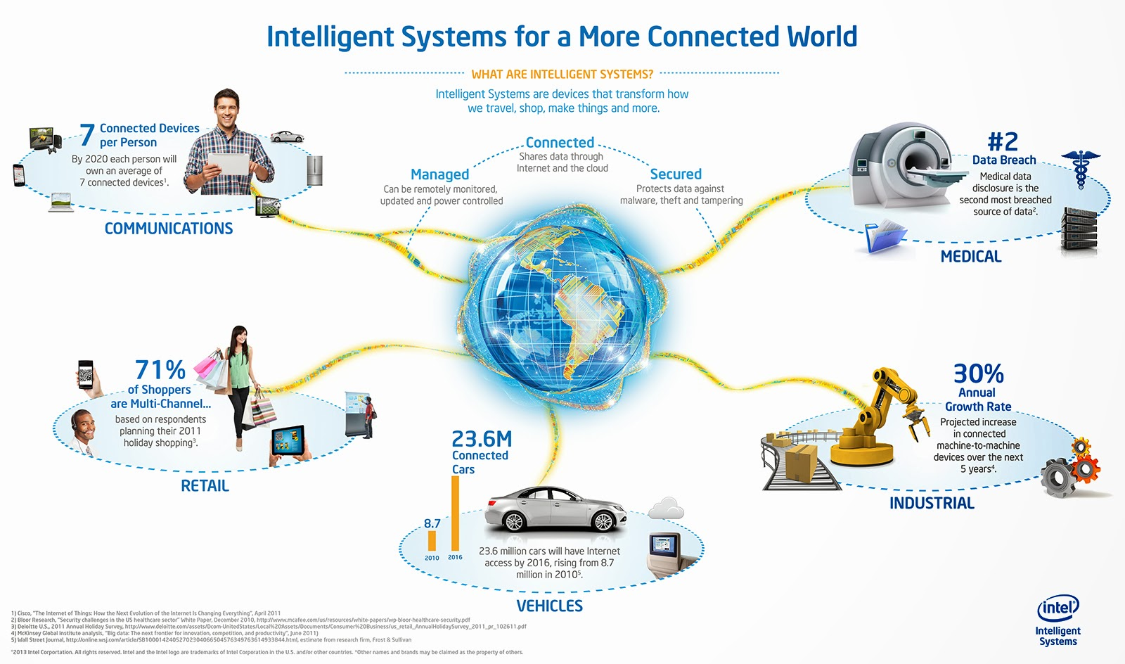 iot and m2m communication industry market [271 pages report] internet of things (iot) and machine-to-machine (m2m) communications market report segmented the global market by technology & platforms, iot components, m2m connections & modules, verticals, and geography.