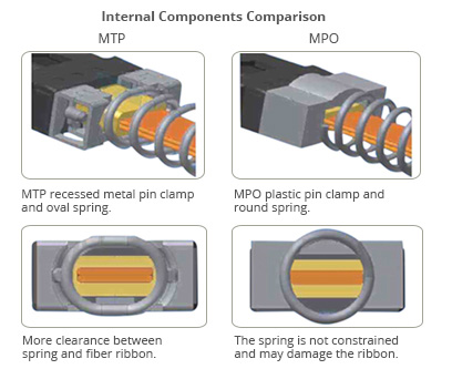 internal components comparison
