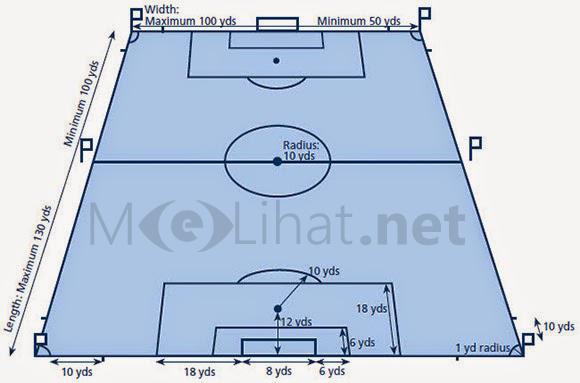Mengetahui Ukuran Lapangan Sepak Bola