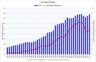 Las Vegas Visitors