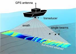 Echosounder sebuah alat yang memanfaatkan gelombang pantul dari suara untuk pemetaan dasar laut oleh para ahli Oseanografi