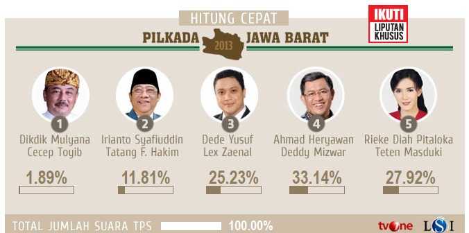 Hasil Quick Count Pilgub Jawa Barat 2013