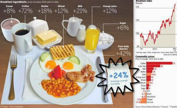 Food inflation - Since QE3, Breakfast Is Up Over 24%
