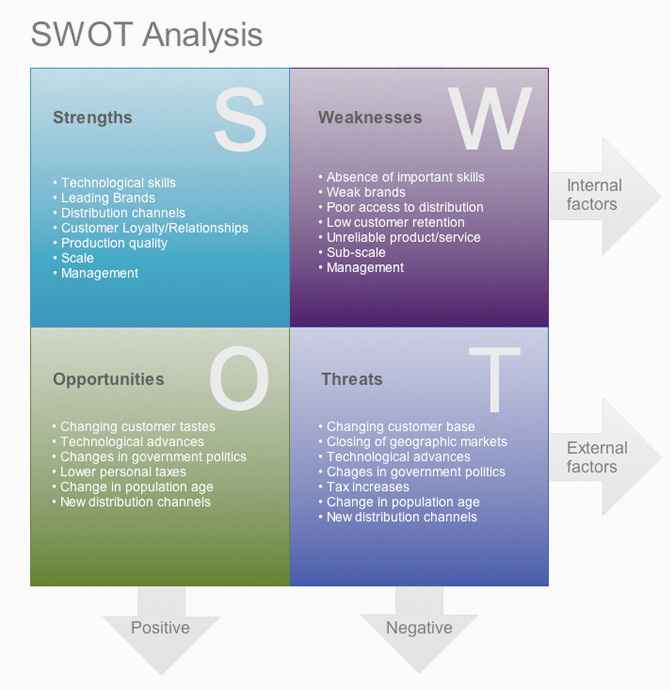 PPD: Re-Assessing SWOT Analysis
