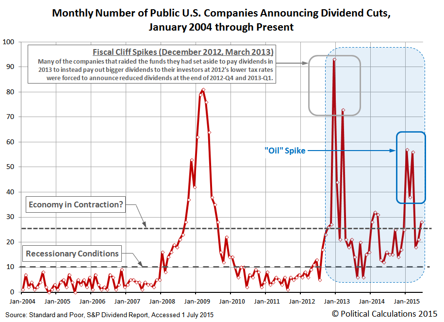 Monthly Number of U.S. Publicly-Traded Firms Announcing Dividend Cuts, 2004-01 through 2015-06
